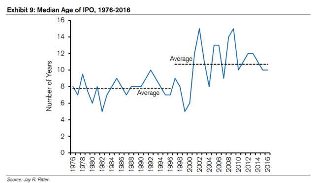 Why is post ipo equity higher than pre ipo