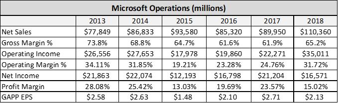Microsoft Vs Facebook 2 Great Companies 1 Stock To Buy Facebook