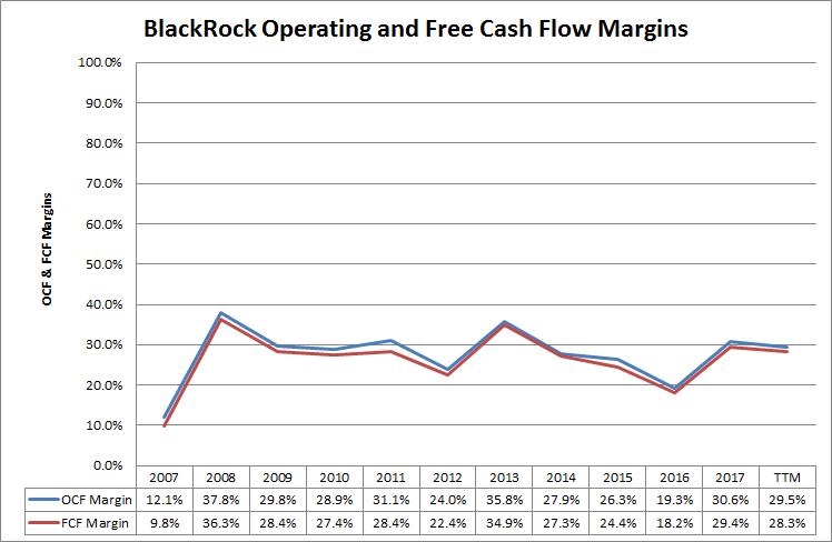 Is Blackrock Finally Looking Attractive Blackrock Inc Nyseblk