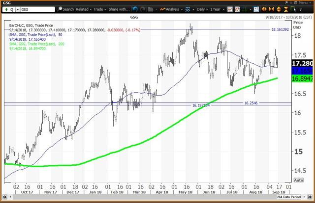 Daily Chart For Th Commodities ETF