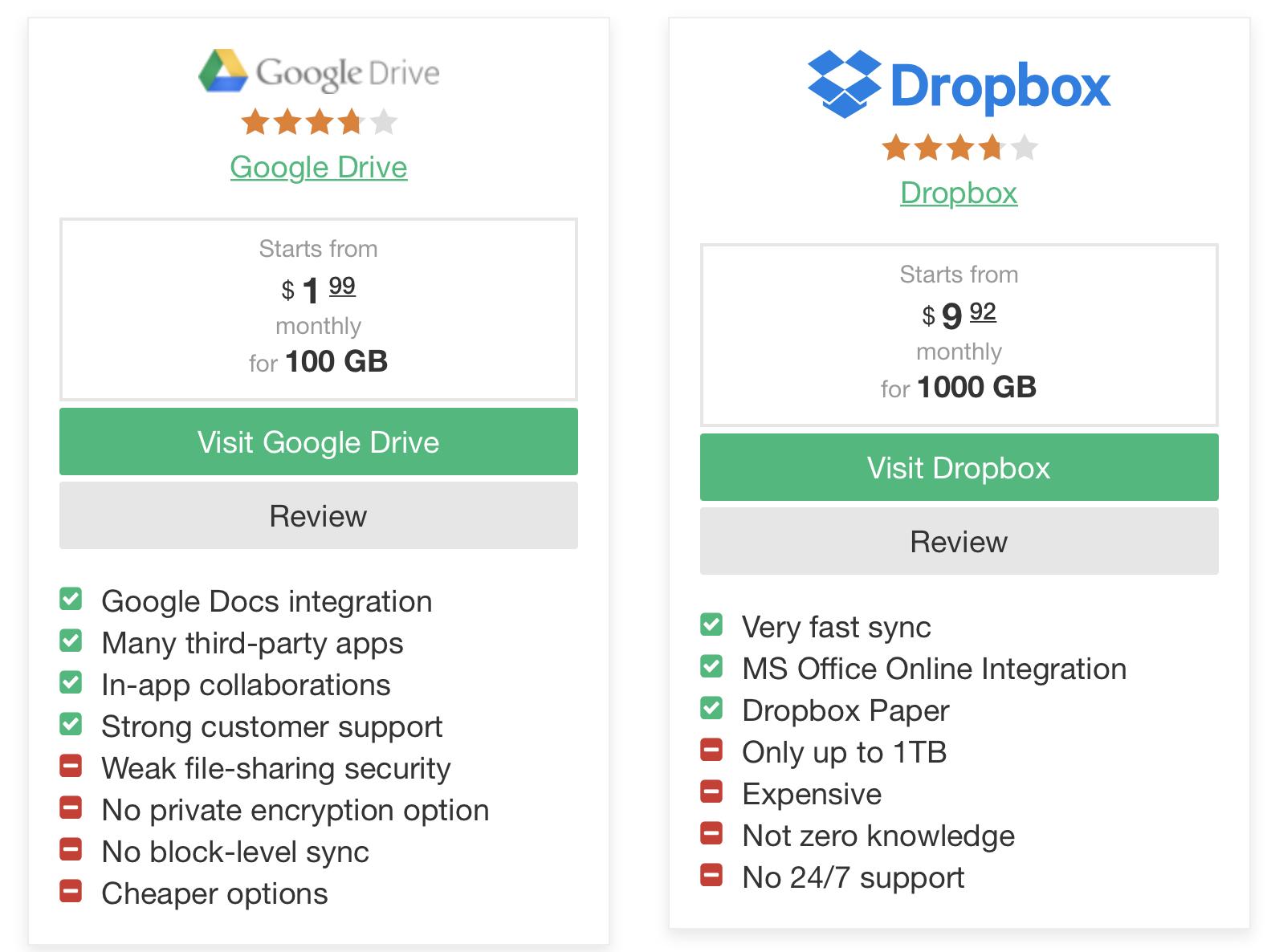 Dropbox Has Hit Bottom, Time To Load Up - Dropbox, Inc