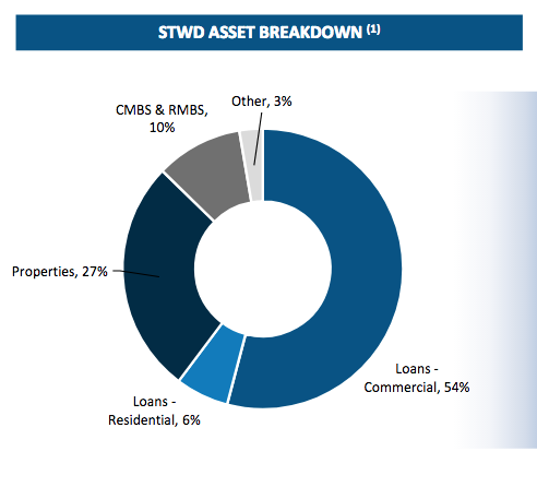Starwood asset allocation