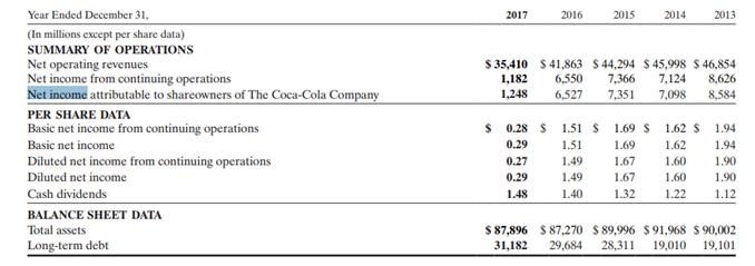 You Should Sell Coca Cola The Coca Cola Company Nyseko
