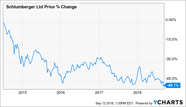 Schlumberger Is In Cyclical Value Territory Schlumberger Limited