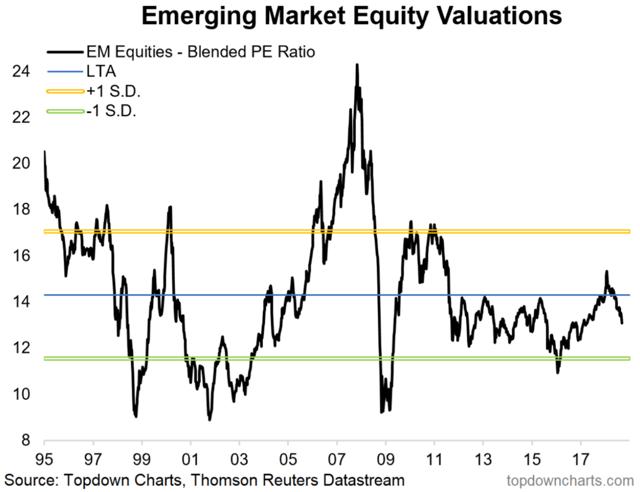 emerging market equity valuations