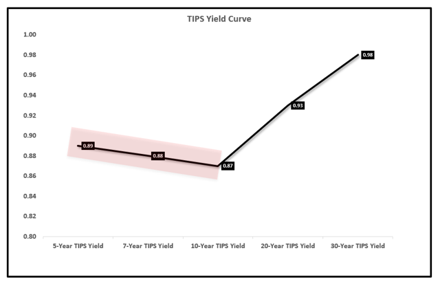 Inverted Yield Curve Inversion