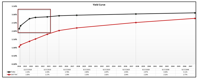 Treasury Yield Curve Flat Inversion