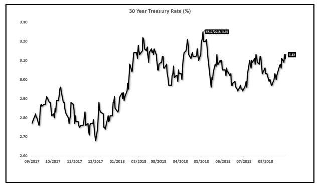 30 Year Treasury Rate