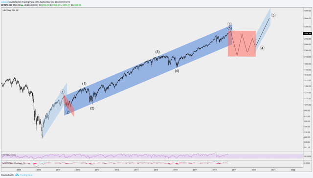 S&P 500 Cycle Wave
