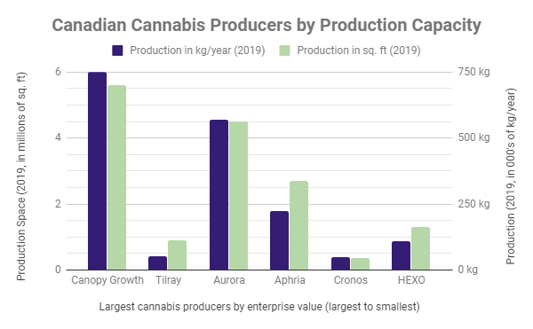 Canadian cannabis companies by production capacity
