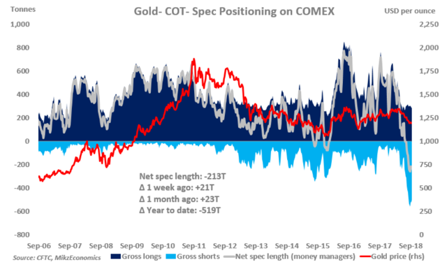 Speculative positions gold update
