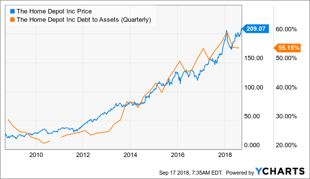 Home Depot Is Stretched The Home Depot Inc Nyse Hd Seeking Alpha