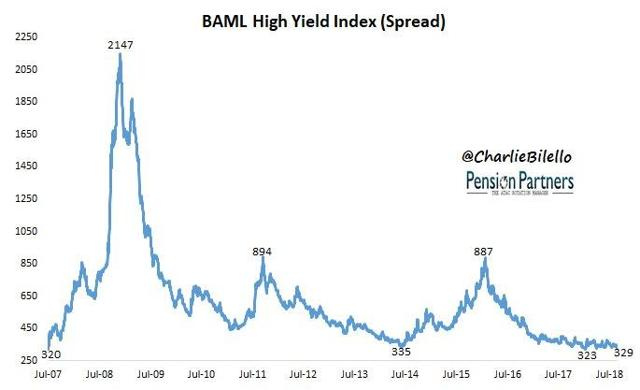 US high yield credit spreads circa the tightest levels since 2007