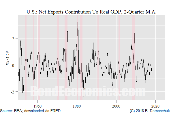 Chart: U.S. Net Exports Contribution To Real GDP Growth