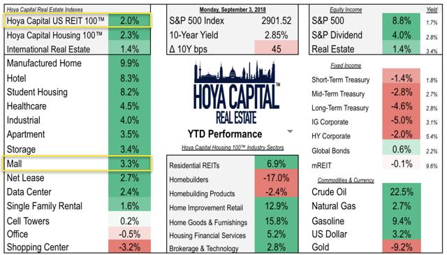 stock performance malls
