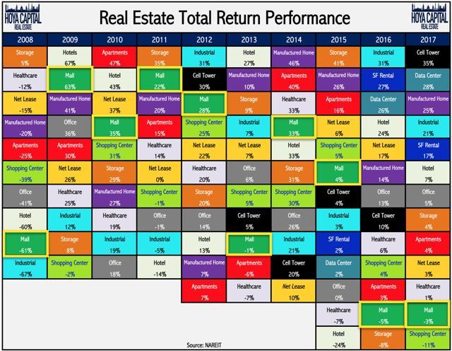 REIT total returns