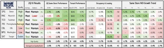 quarterly earnings mall REITs