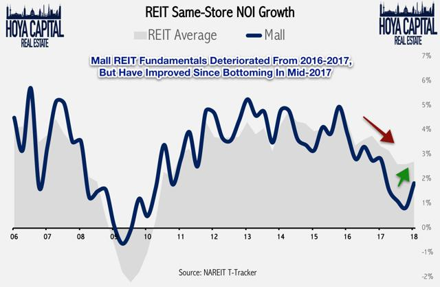 malls same store NOI growth