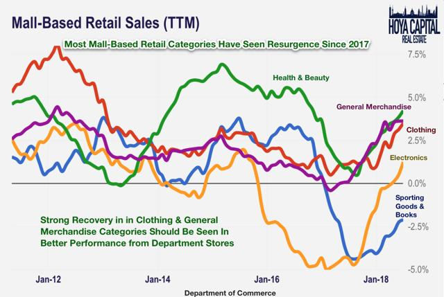 mall based retail sales