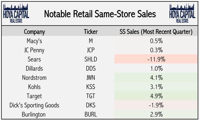 same store sales