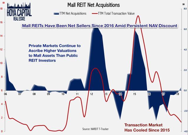 retail REITs acquisitions