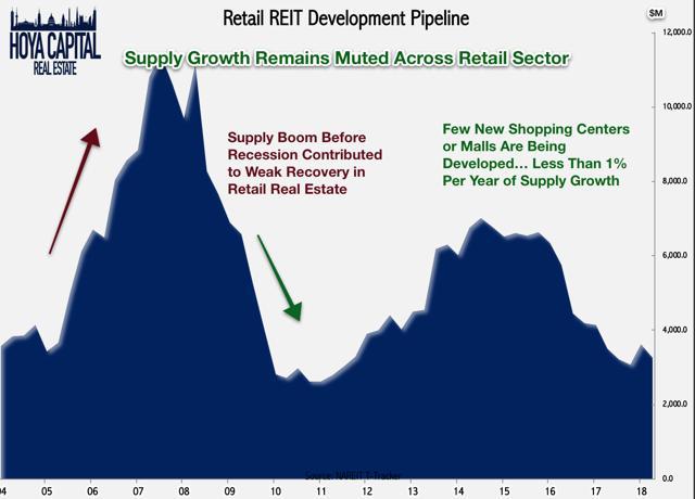 retail REITs development pipeline