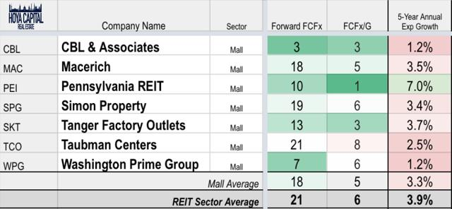 mall REITs affo