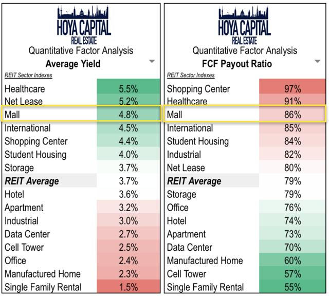 mall REITs dividend yield