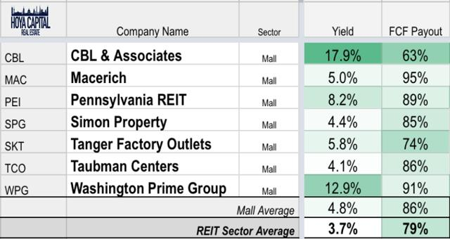 mall REITs dividend yields