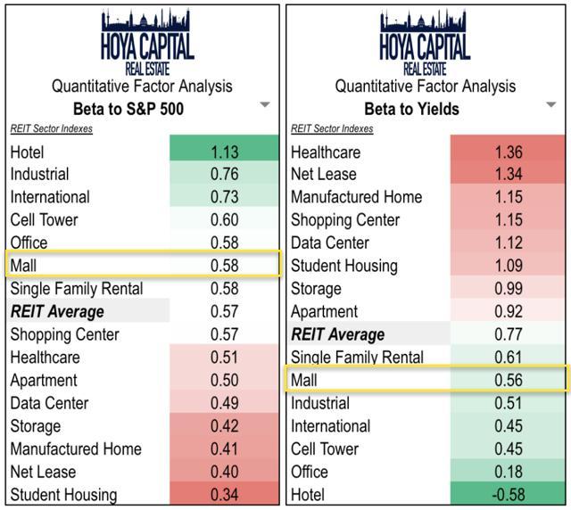 interest rates REITs
