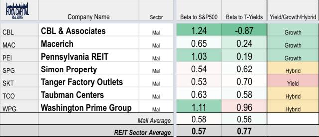mall REITs growth