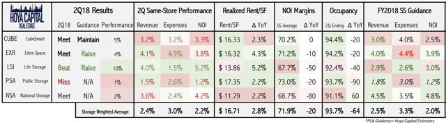storage REIT results