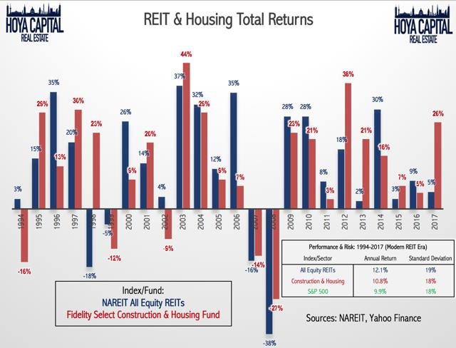 REIT and housing total returns