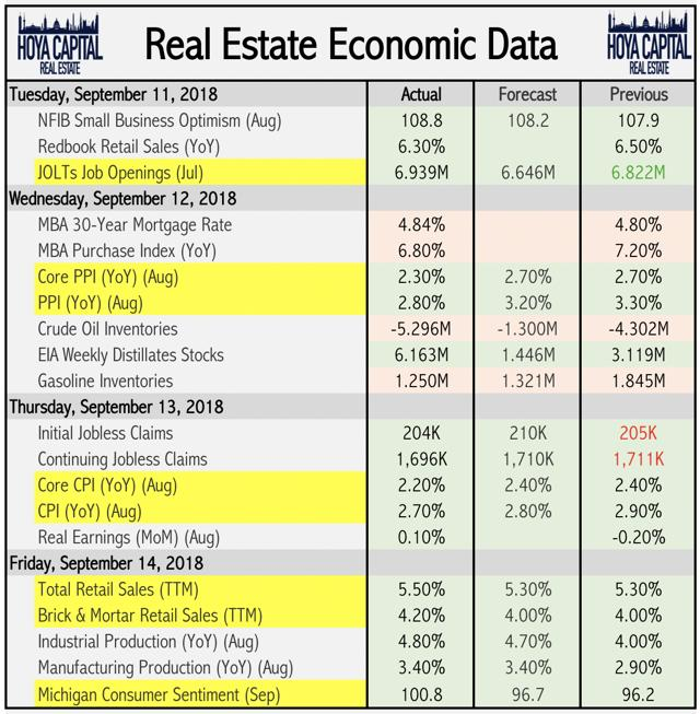 real estate economic data