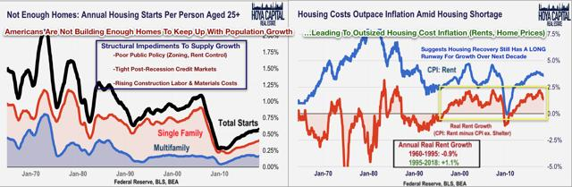 housing shortage inflation