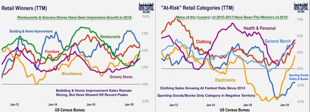 retail winners losers data