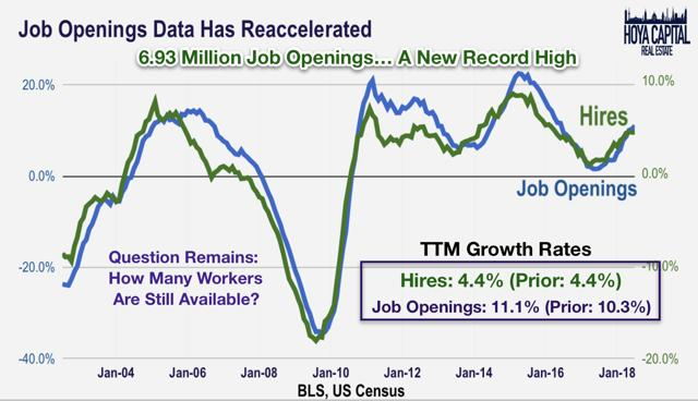 job openings data
