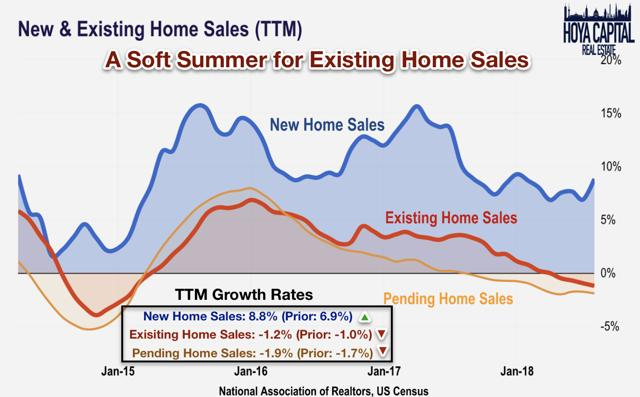 existing home sales august 2018