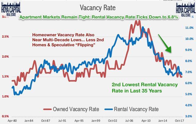 housing shortage rents