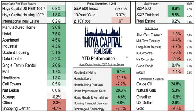 REIT performance 2018 real estate
