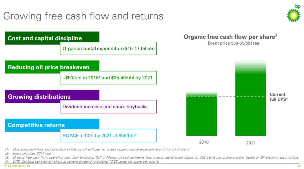 Why Not Buy 57 Yielding Bp For Your Income Portfolio Bp Plc