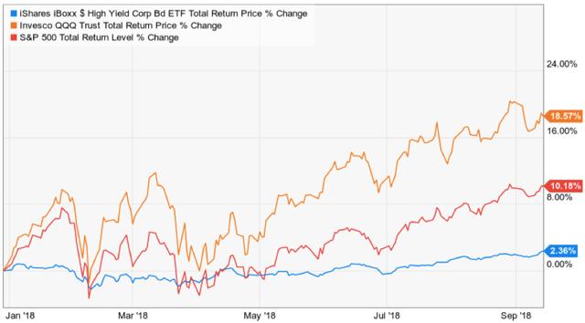 US Markets, YTD