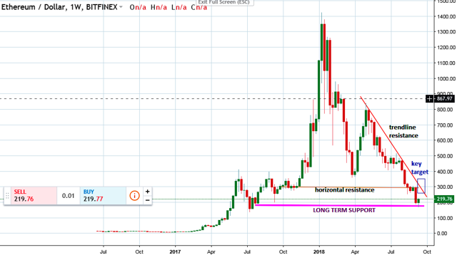 Ethereum Technical Analysis Resistance and support levels