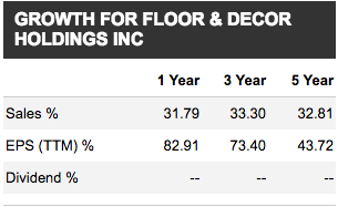 Floor Decor Holdings Buy The Dip And Seize New Growth Floor