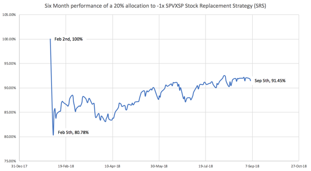 Volatility Stock Replacement