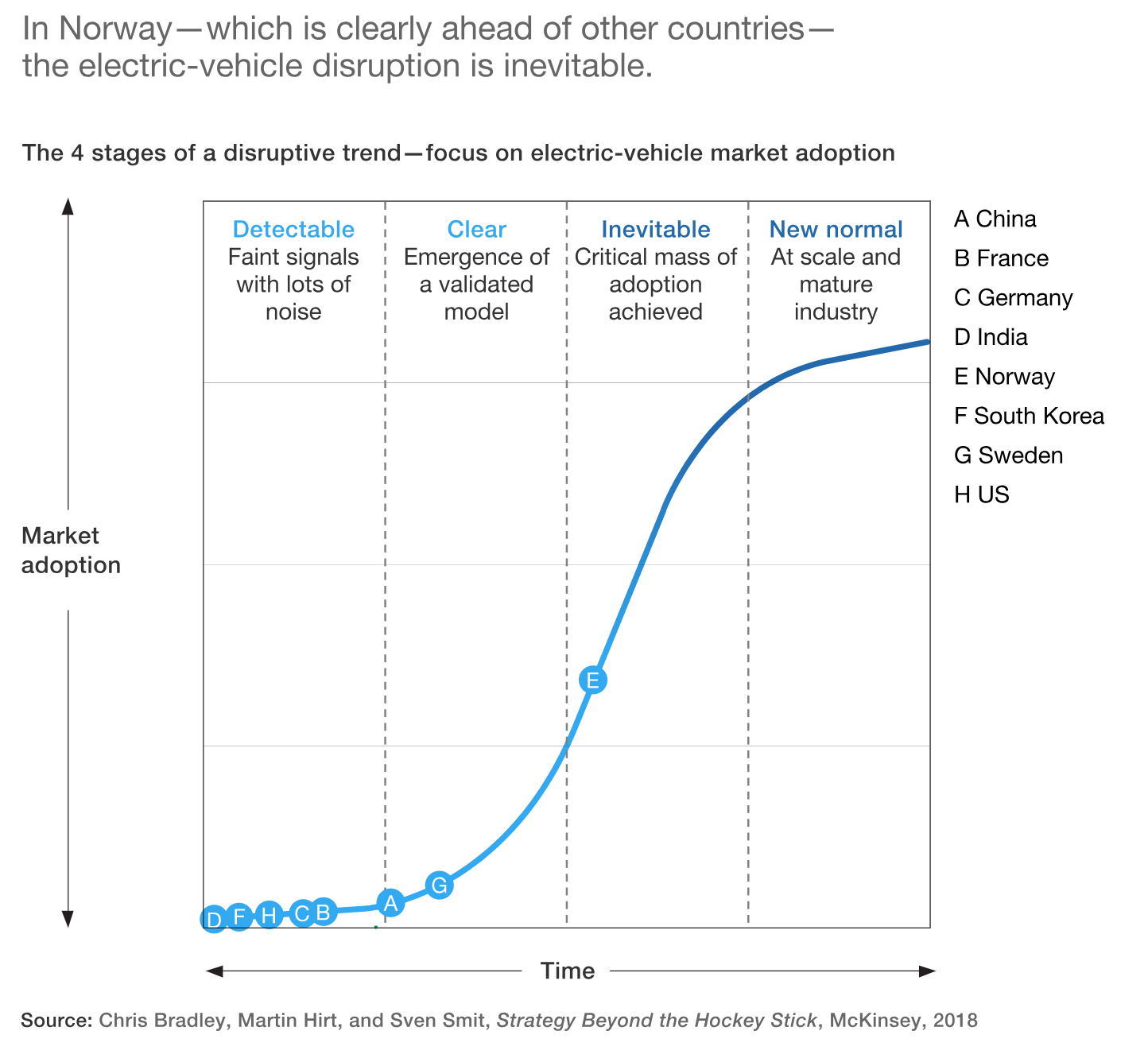 Nio Dark Sky Coming Nysenio Seeking Alpha Line Diagram As Well One Electrical Symbols Further 1966 This Is Meant To Combat Congestion And Pollution Simultaneously More Evs Less Combustion Engines On The Road May Lead A Reversal In These Policies
