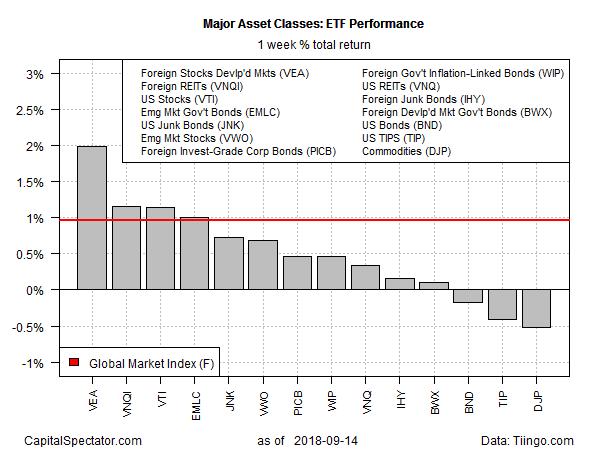 stocks rebounded last week as u.s. bonds, commodities fell   seeking