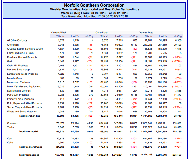 Still Cautious About Norfolk Southern Norfolk Southern Corporation