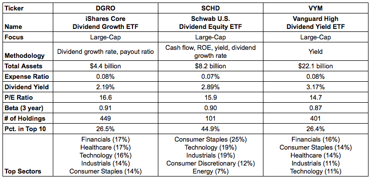 A Simple 3 ETF Combo For A Complete Diversified Dividend Portfolio