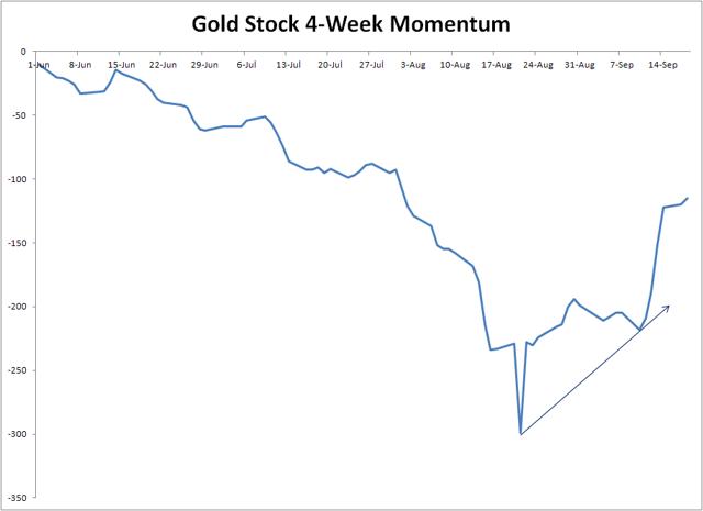 Gold Stock 4-Week Momentum